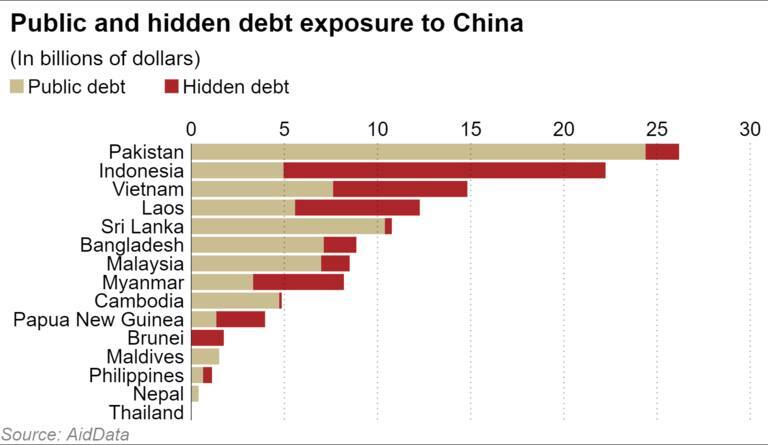 China's debt trap of poor nations